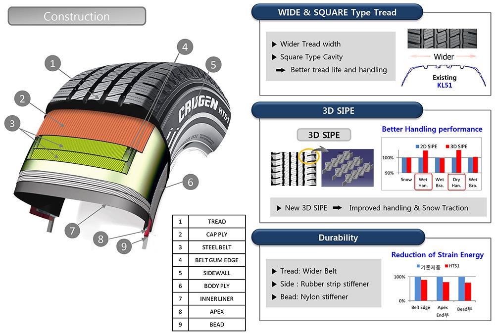 Tire Construction Technology